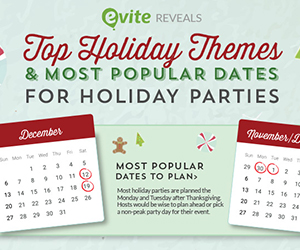 Top 10 Holiday Themes for 2015